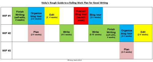 rolling workplan